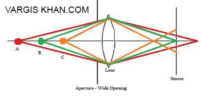 depth-of-field-vargis-khan-2