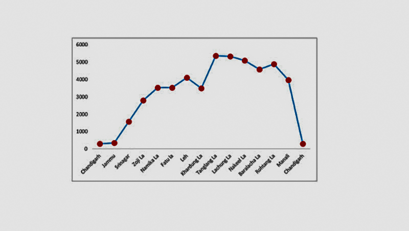 ladakh altitude chart